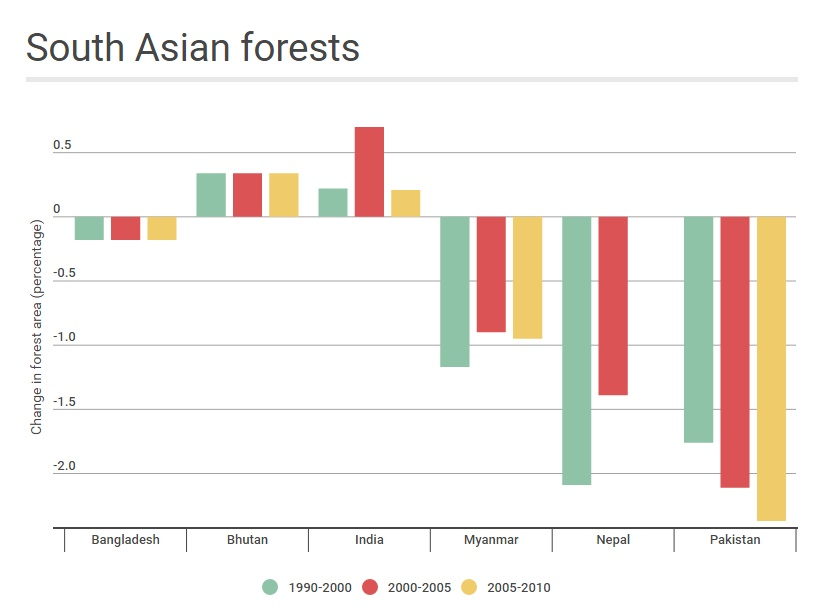 Change in South Asian forest coverage