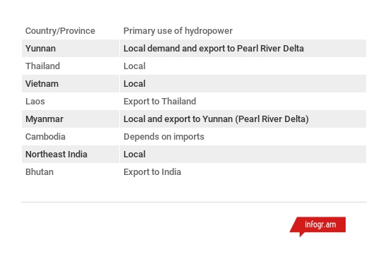 Primary uses of hydropower  by country
