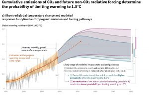 IPCC cumulative emissions of CO2 and future non-CO2 radiative forcing determine the probability of limiting warming to 1.5C.