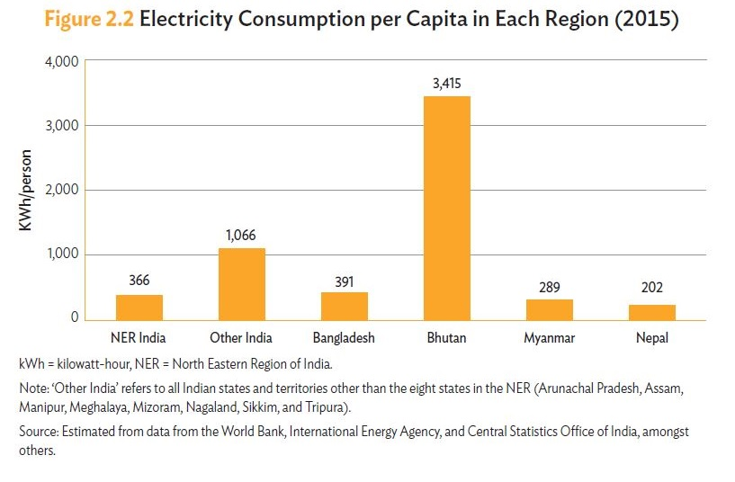 electricity consumption per capita in north east india, Bangladesh, Bhutan Myanmar, nepal