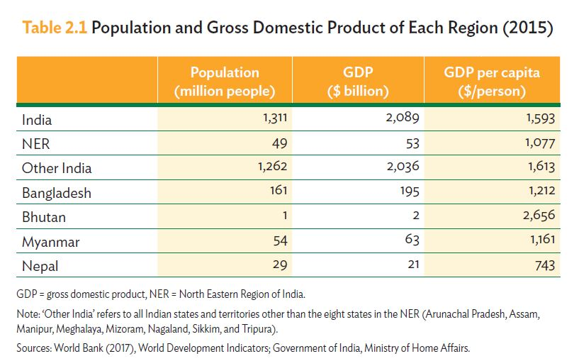 Population and GDP of each northeast India region