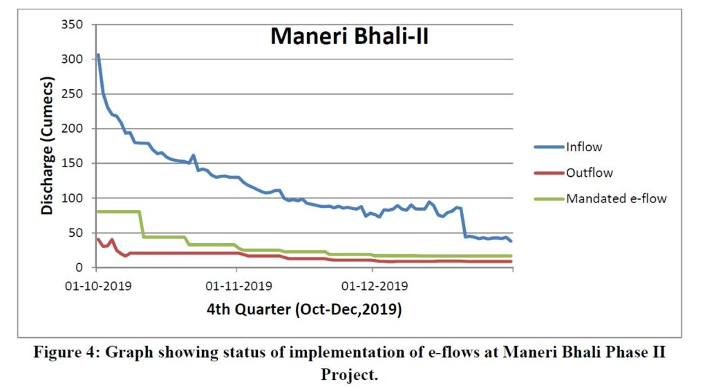 Graph showing status of implementation of e-flows at Maneri Bhali Phase II project