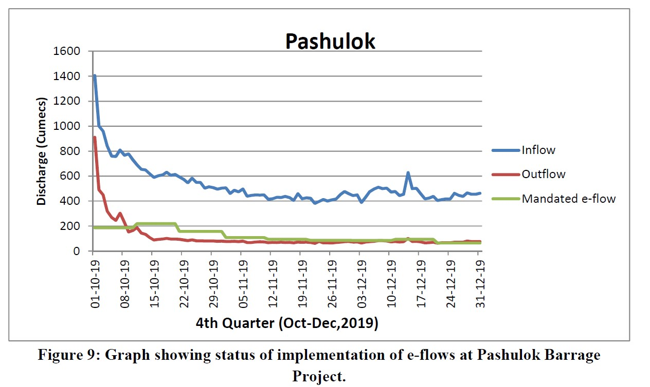 Graph showing status of implementation of e-flows at Pashulok Barrage