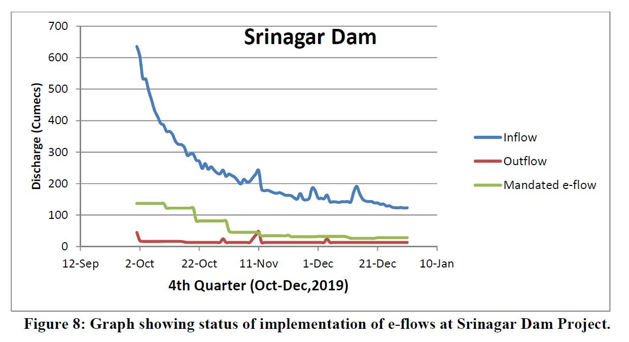 Graph showing status of implementation of e-flows at Srinagar Dam Project