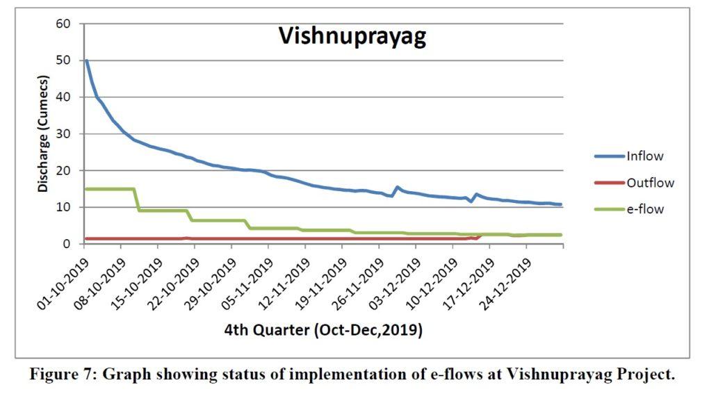 graph showing status of implementation of e-flows at Vishnuprayag Project