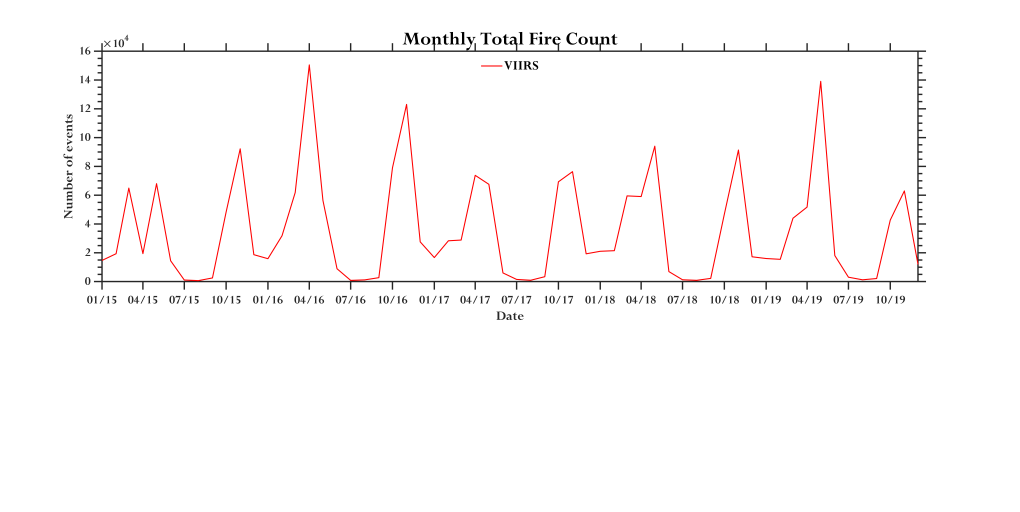 graph of monthly total fire count in Himalayan region