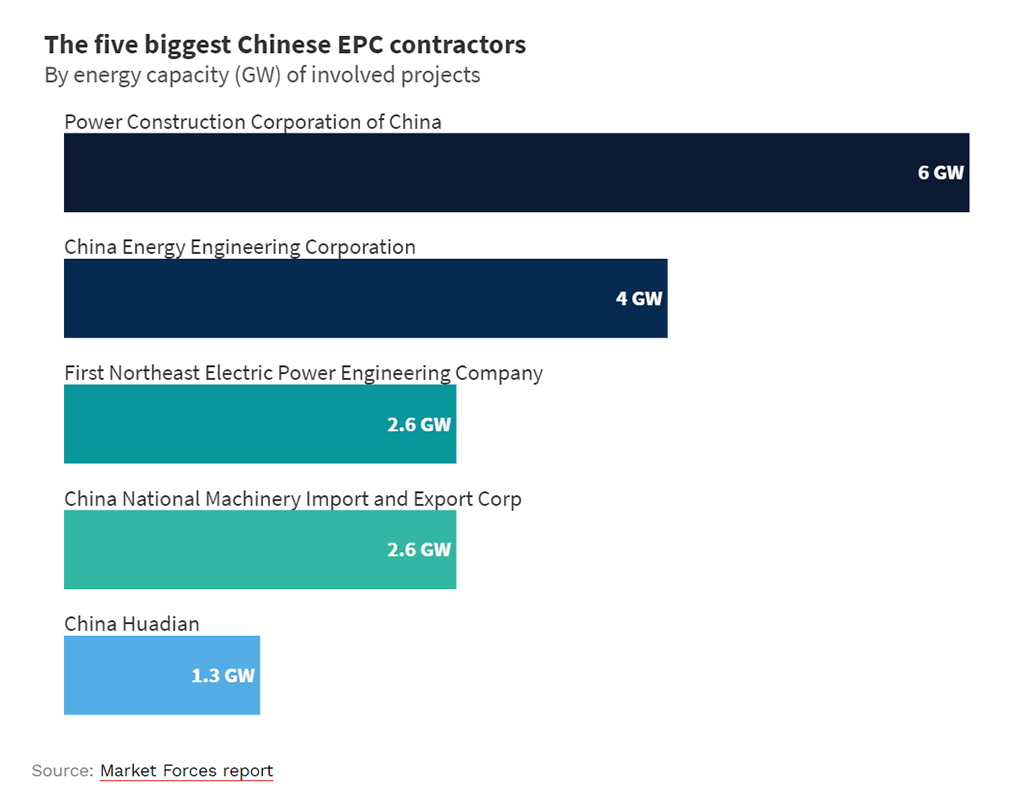 chart of five biggest Chinese EPC contractors and their respective energy capacity (GW) of involved projects