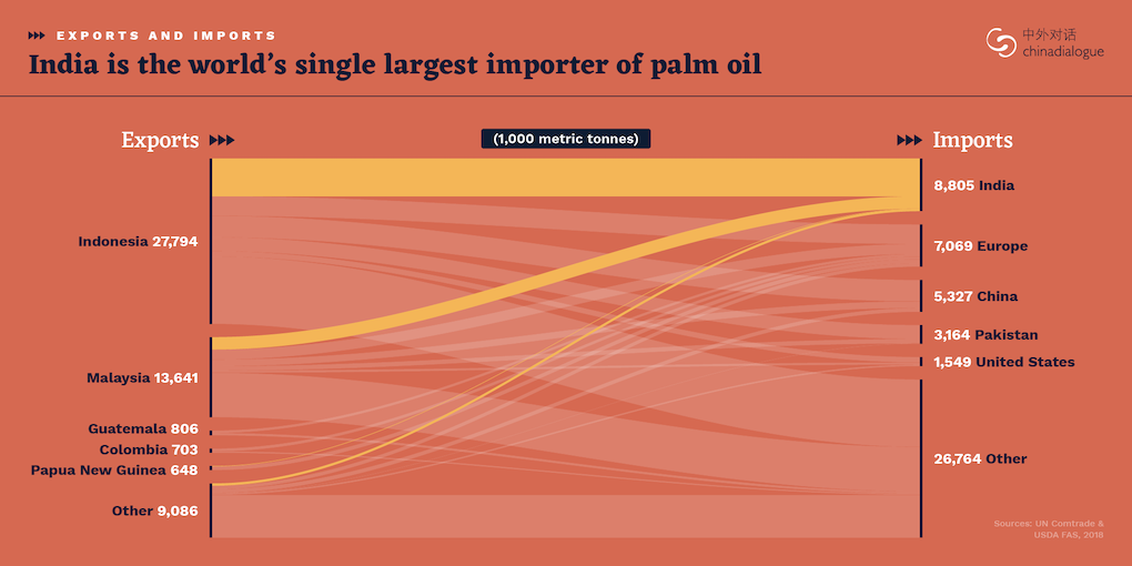 india is the world's single largest importer of palm oil