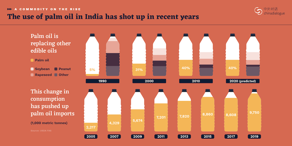The use of palm oil in India has shot up in recent years. Palm oil is replacing other edible oils.