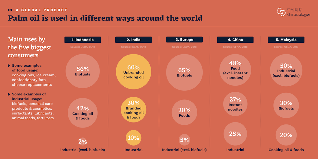 infographic - palm oil is red in different ways around the world.