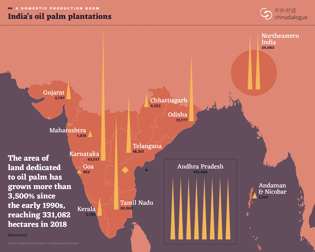 map of India's oil palm plantations. The area of land dedicated to oil palm has grown more than 3,500% since the early 1990s