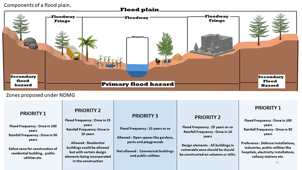 The zonation of floodplains diagram